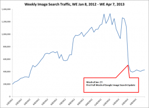 image-search-chart-decline-after-new-interface